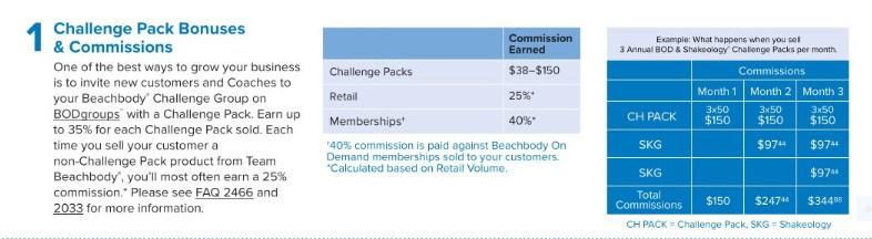 Beachbody Challenge Pack Bonuses & Commissions