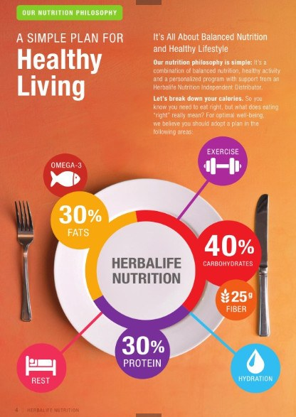 Herbalife Balanced Nutrition