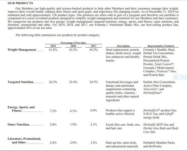 Herbalife Product Summary