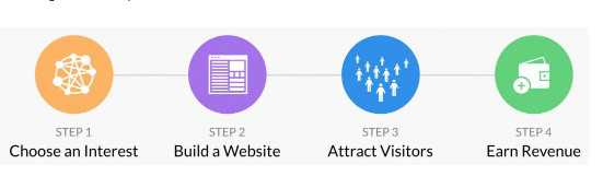 The Best Way To Do Affiliate Marketing - 4 Step Process