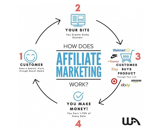 The Best Way To Do Affiliate Marketing - 4 Steps In Action